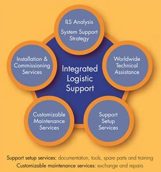 Integrated Bba Mba Meaning by Integrated Logistics Management Definition Marketing