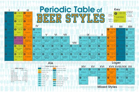 periodic table of beer styles fabric kfay spoonflower