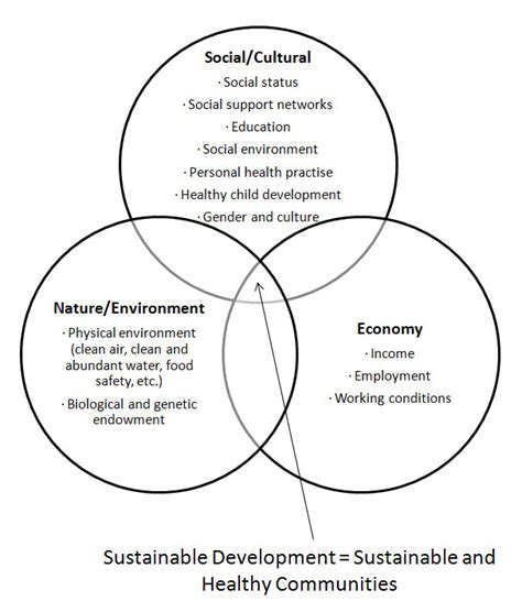L Development by Managing Sustainable Development At Phac Planning For A