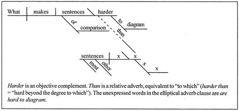 diagram my sentence for me diagram a sentence for me best free home design idea