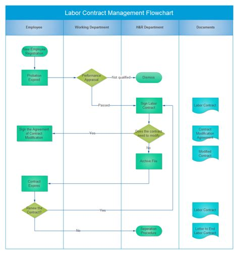 contract flowchart contract management flowchart free contract management