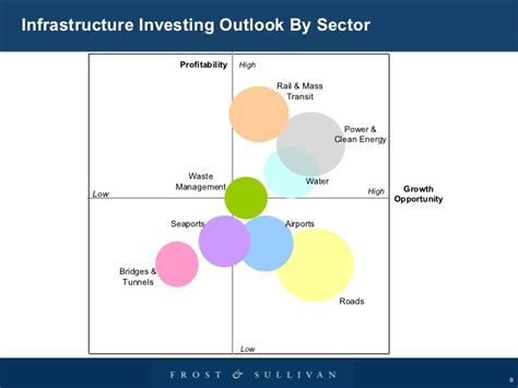 jp infrastructure fund u s aging infrastructure which sectors are primed for