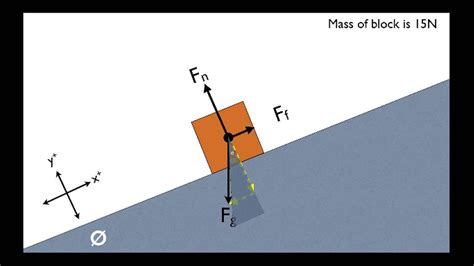 Incline Physics by The Secret To Solving Inclined Plane Problems Physics