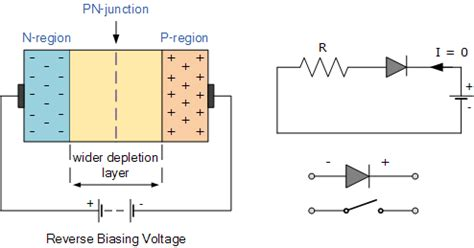 diode forward bias circuit diagram pn junction diode and diode characteristics