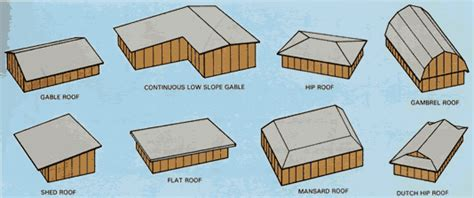 Shed Roof Types by Flat Shed Roof Slope Faru