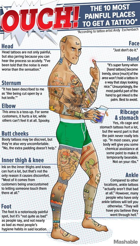 tattoo body area pain the 10 most painful places to get a tattoo get a tattoo