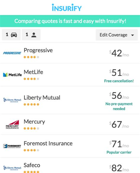 Auto Insurance Quotes Comparison by 10 Best Worst To Compare Car Insurance Quotes