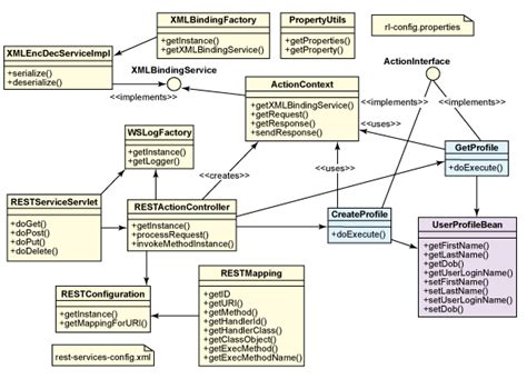 uml web service do classes in an uml class diagram always translate to