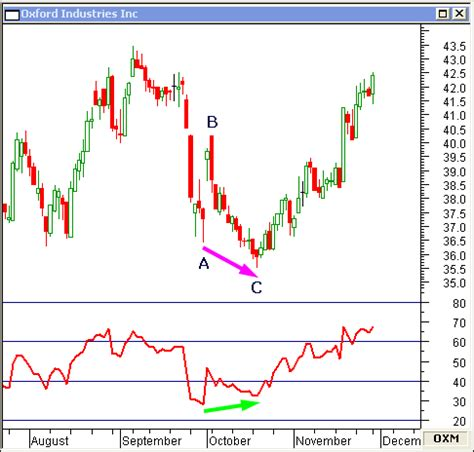 bearish and bullish divergence can foreshadow a change in