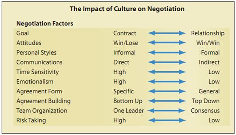 Business Letter Negotiation Sle Negotiating The Top Ten Ways That Culture Can Affect Your