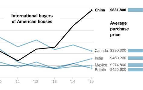 buying a house in china chinese cash floods u s real estate market the new york