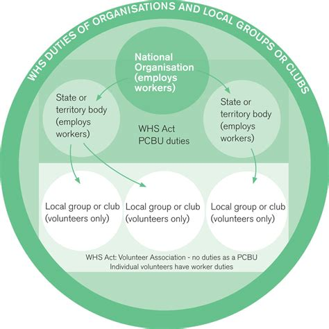 groups process and practice hse 112 process i the essential guide to work health and safety for