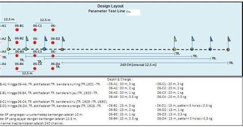 design parameters adalah survei seismik indonesia parameter test