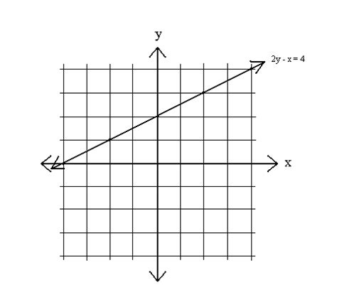 y 4x 2 table sparknotes graphing equations graphing equations a