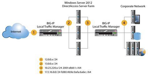f5 network diagram image gallery f5 vpn