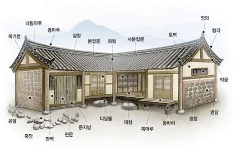 hanok house floor plan 한옥 및 서원의 구조 readysleep