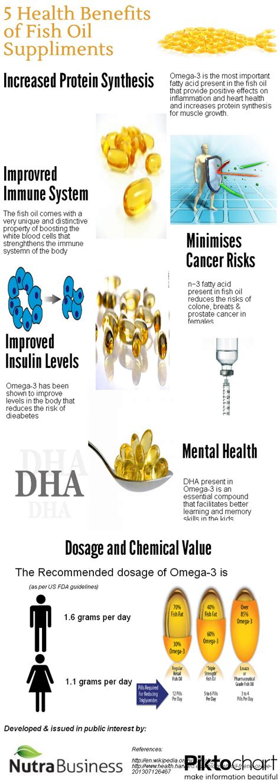 Health Benefits Of Fish by Fish Health Benefits Visual Ly