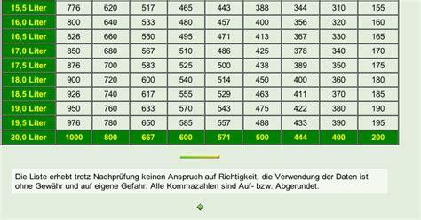 Motorrad Auspuff Von Innen Reinigen by 2 Takt 246 L Ein Segen F 252 R Alte Einspritzsysteme Und Auch Die