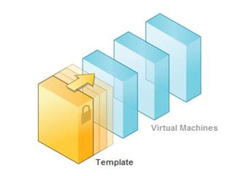 lazywinadmin vmware machine template windows