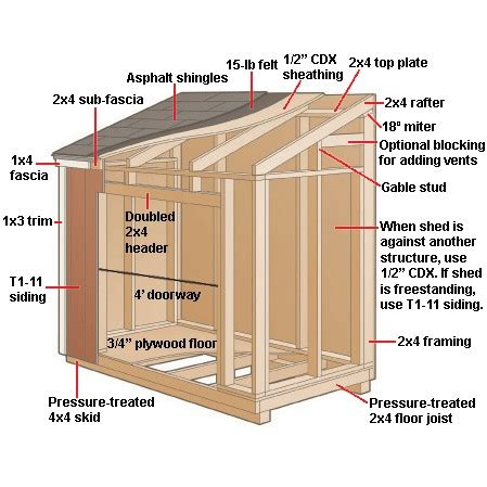 Storage Shed Plan by How To Build A Small Shed Plans And Designs Shed