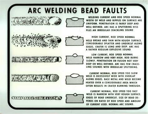 welding bead definition arc welding bead faults