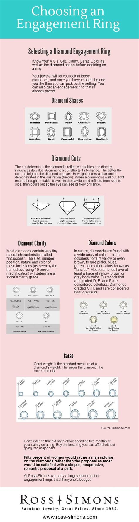 Wedding Ring Rule Of Thumb by Engagement Ring Price Ruledating Free