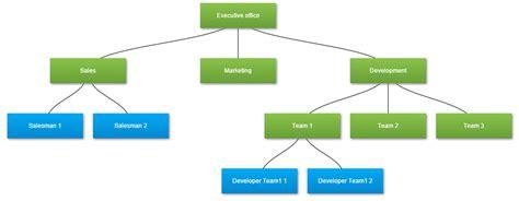 layout hierarchy d3 github bernhardzuba d3js orgchart d3 js organizational