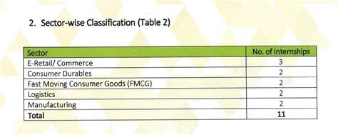 Mba Intern Salary 2015 by E Commerce Companies Lead Orders At Iim U Mba Class Of