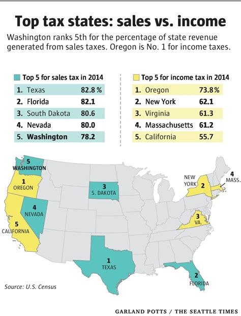Washington State Property Tax Records State Sales Tax Rate 2017