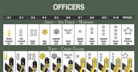 Officer Ranks Army by Hmcm William R Charette Sea Cadet Forum Officer Rank