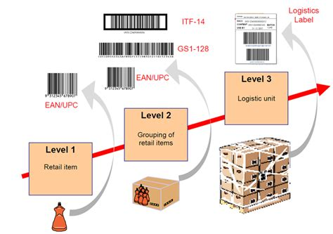 shipping container labeling guide kurt hatlevik