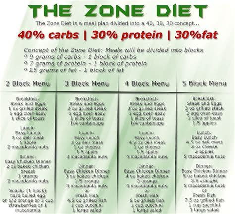 healthy fats zone diet what can you eat on the zone diet day program