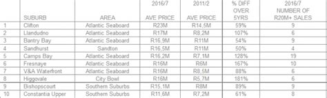 10 richest in south africa news365 co za these are the top 10 richest suburbs in south africa