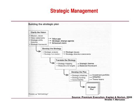 Delta Mba Associate Operations Analytics Strategy by From Delta Model To Bsc Strategic Management And The