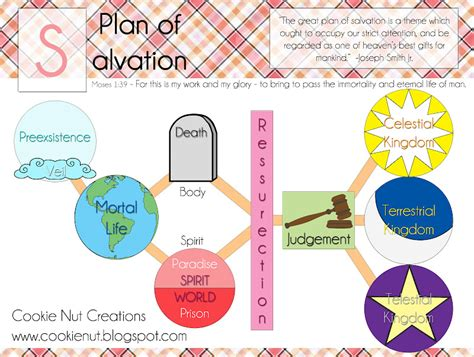 plan of salvation diagram cookie nut creations plan of salvation diagram