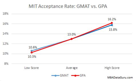Average Gpa For Mba Schools by Sloan Mit Mba Acceptance Rate Analysis Mba Data Guru