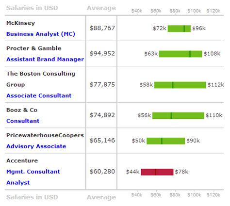 Pwc Mba Consultant Salary by Accenture Salary Lowest Compensation In The Consulting