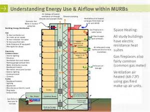 Parking Garage Design Layout energy simulation of high rise residential buildings