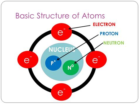 nucleus chemistry article about nucleus chemistry by chemistry in biology mr wagner biology ppt download