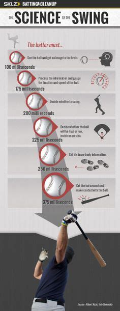 the science of the swing 1000 images about ballplaying on pinterest baseball