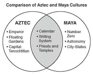 aztec inca venn diagram 131 best images about ancient civilizations olmec aztec
