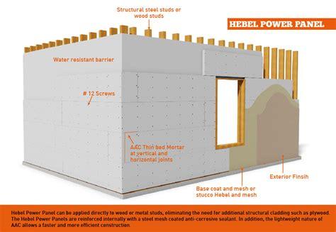 Panel Hebel hebel power panel