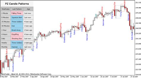 candlestick reversal pattern mt4 japanese candlestick patterns metatrader mt4 mt5 indicator