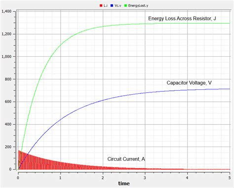 power loss in resistor formula rlc circuit resistor power loss some modelica experiments