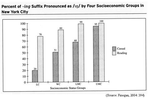 sociolinguistics pattern of african languages ello