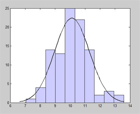 R Drawing Normal Distribution by Fitting A Normal Curve To A Histogram Tableau