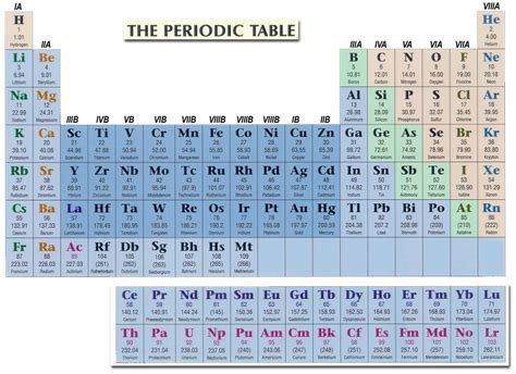 Periodic Table With Protons And Neutrons by Periodic Table Protons Neutrons And Electrons Worksheet