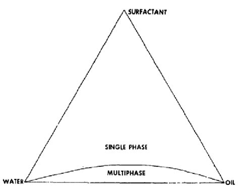 ternary phase diagram for microemulsion ternary diagram of microemulsion system