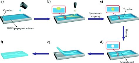 lab on a chip template when microfluidics meets inkjet printing lab on a chip
