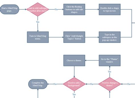 how to do flowchart use flowcharts to clarify and communicate